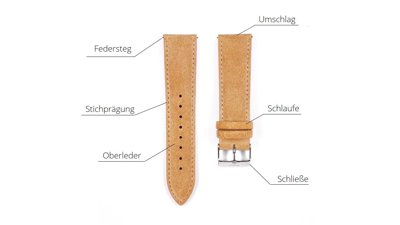 Teile Uhrenarmband -Bezeichnungen Begriffe - Armband